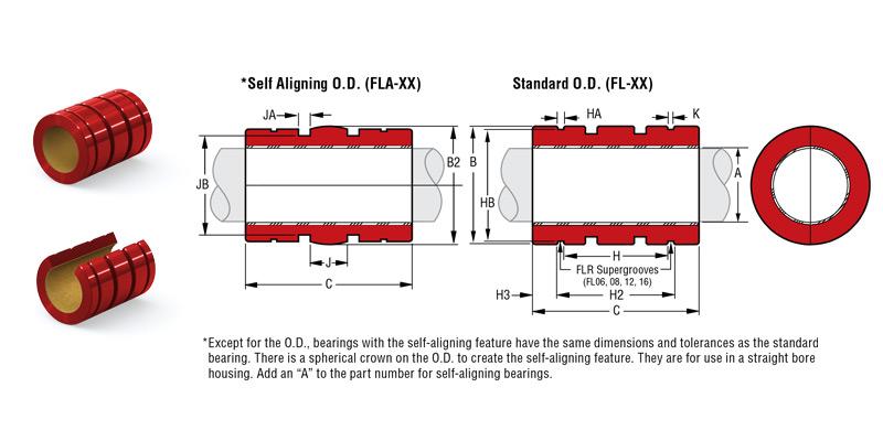 SIMPLICITY® Plain Bearings standard